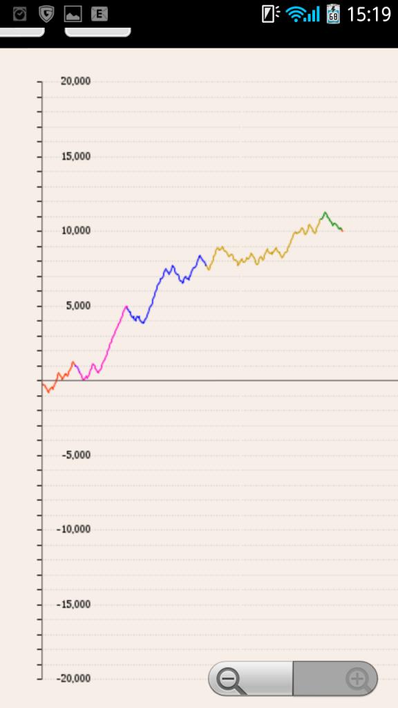 8日間のスランプグラフ